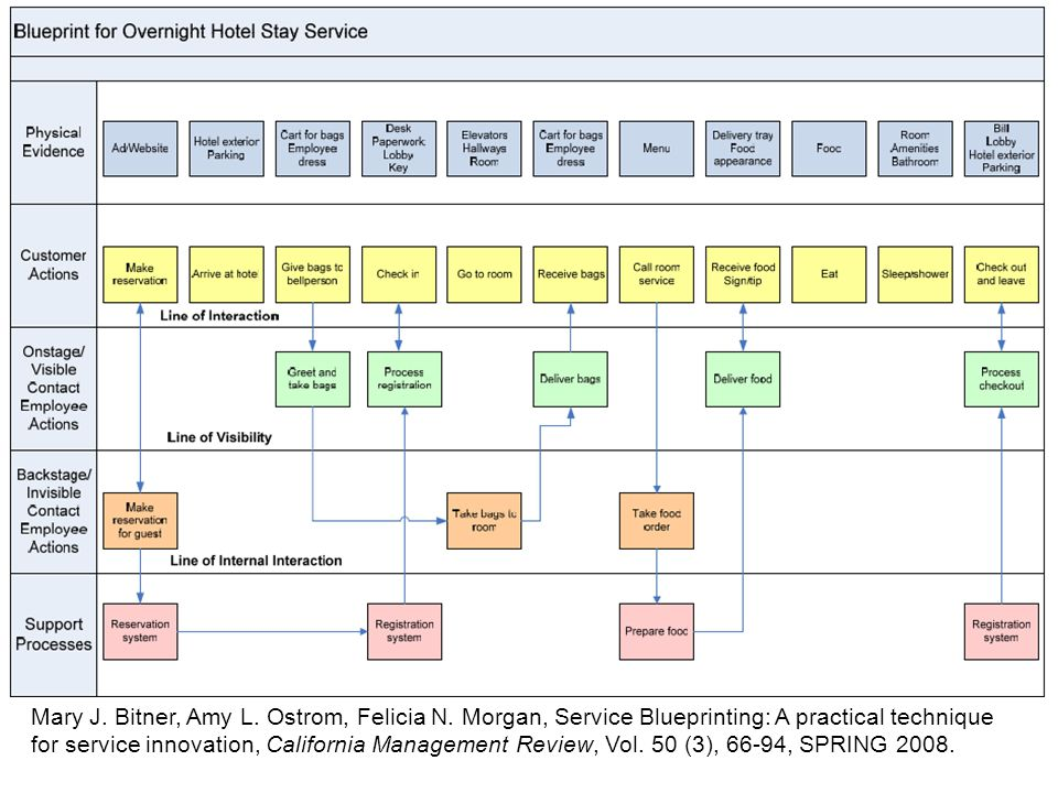 Service systems engineering ppt download 96 mary malvernweather Image collections
