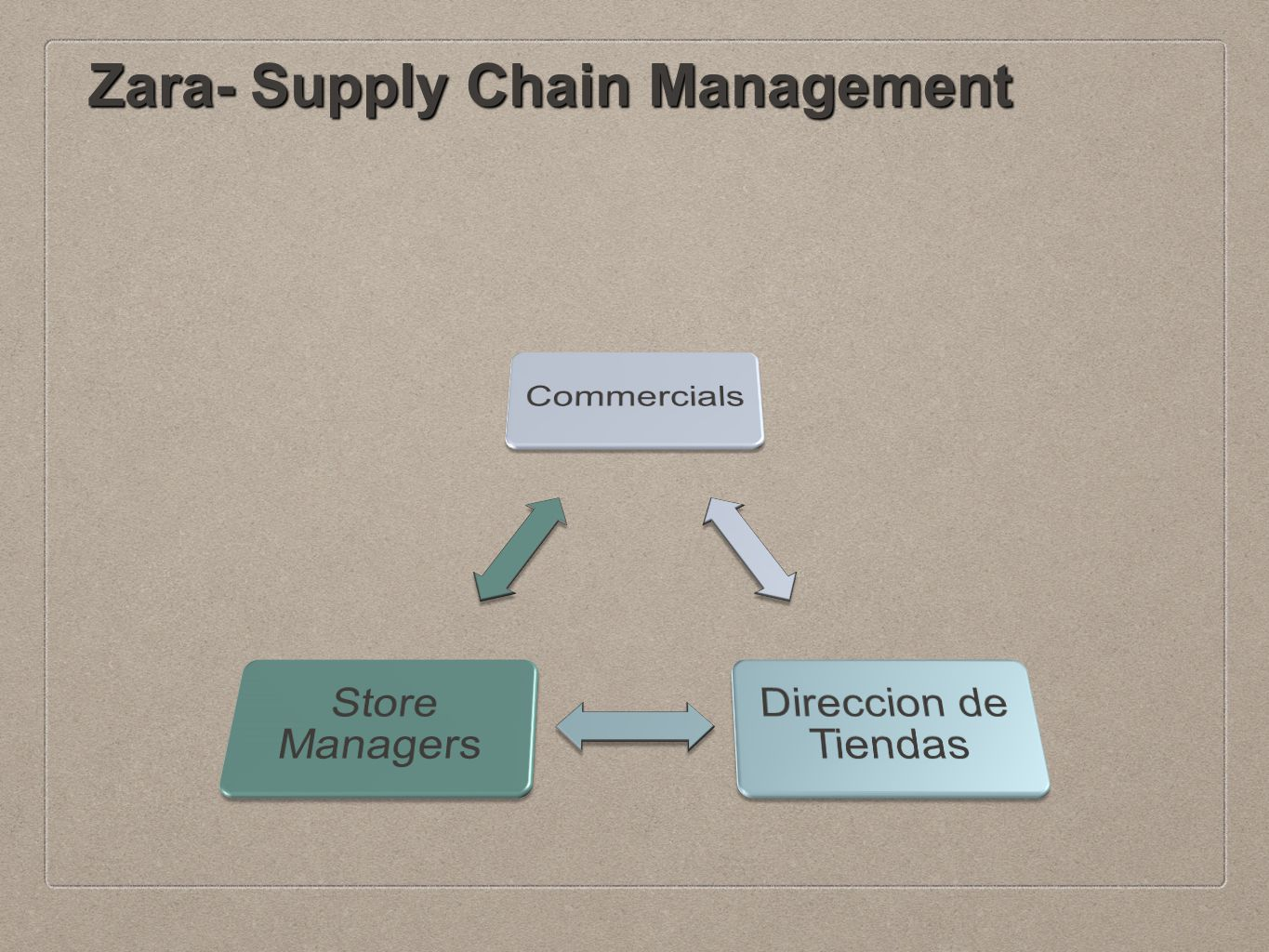 Image result for Zara's Supply Chain Management Practices