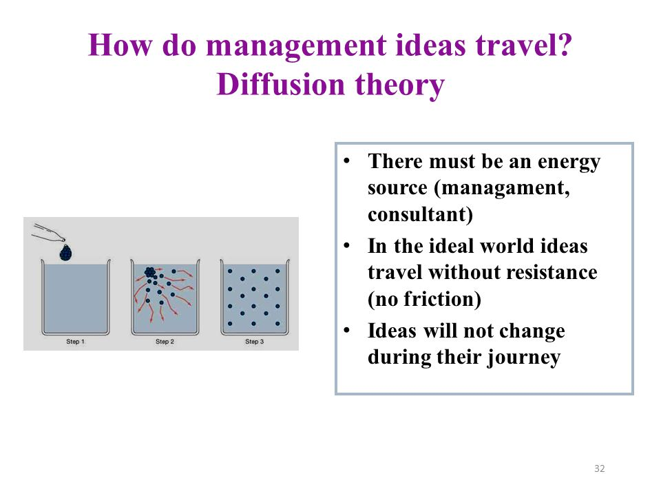 How do management ideas travel Diffusion theory