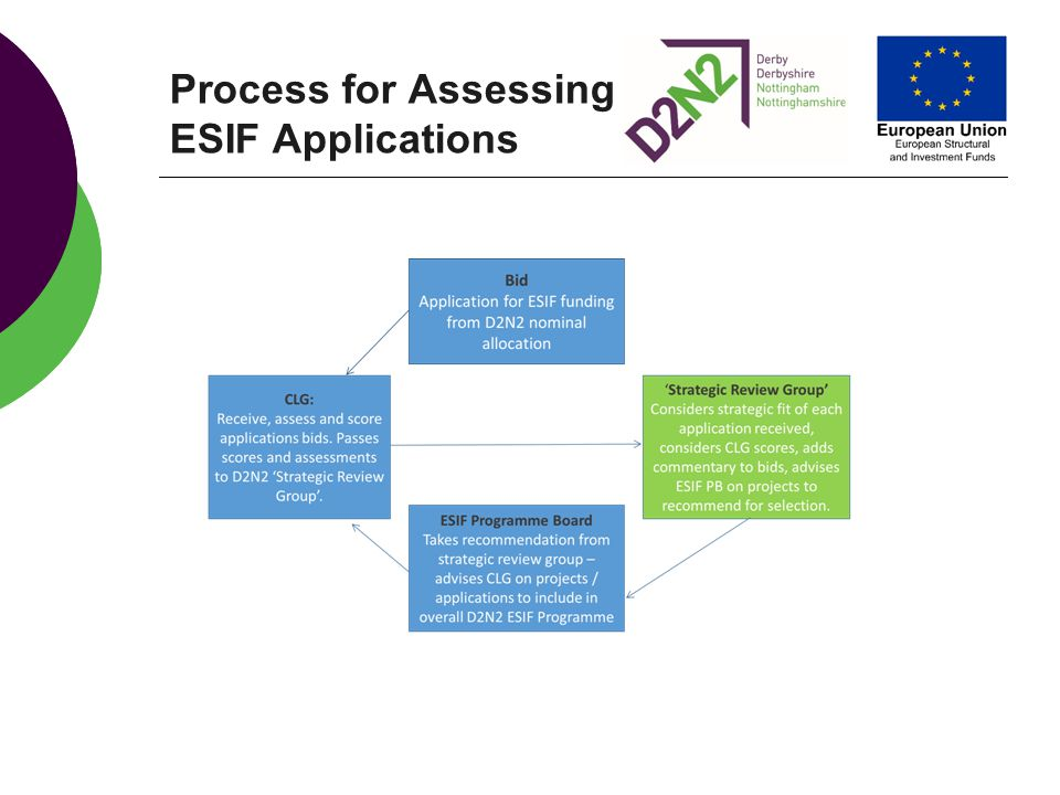 Process for Assessing ESIF Applications
