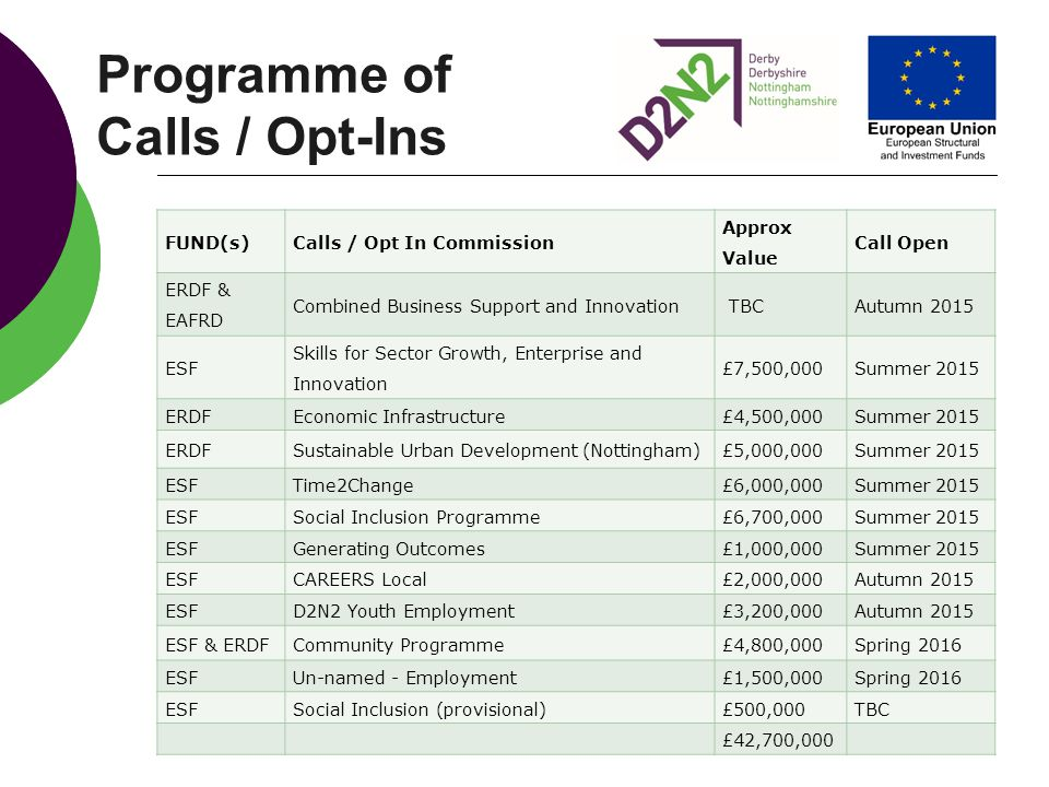 Programme of Calls / Opt-Ins