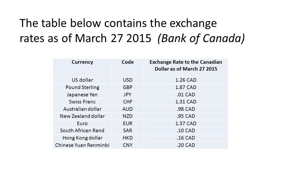 Exchange Rate To The Canadian Dollar As Of March