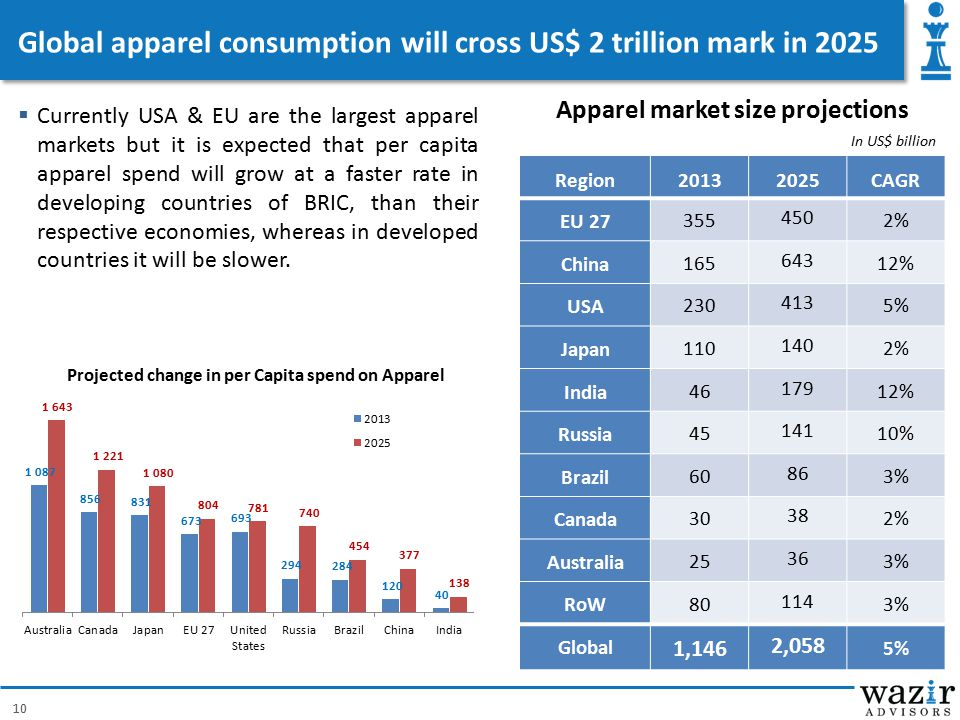 Global apparel consumption will cross US$ 2 trillion mark in 2025