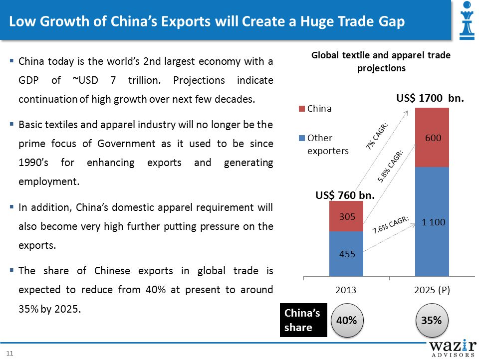 Low Growth of China's Exports will Create a Huge Trade Gap