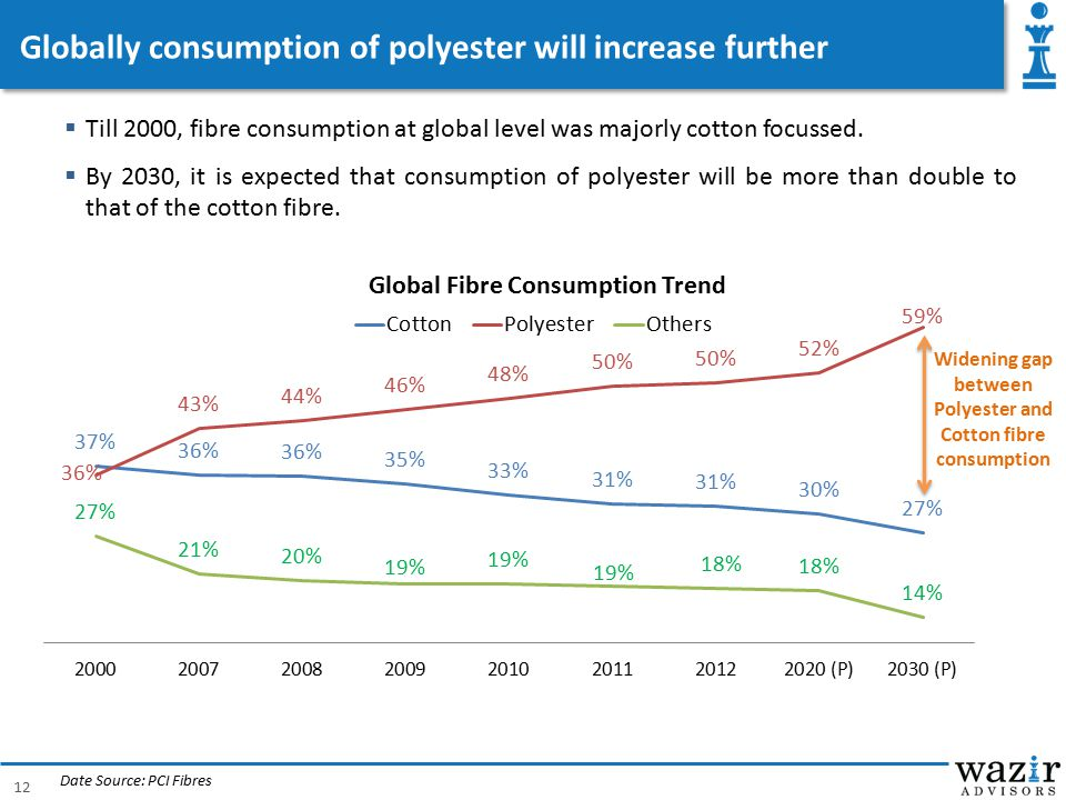 Globally consumption of polyester will increase further
