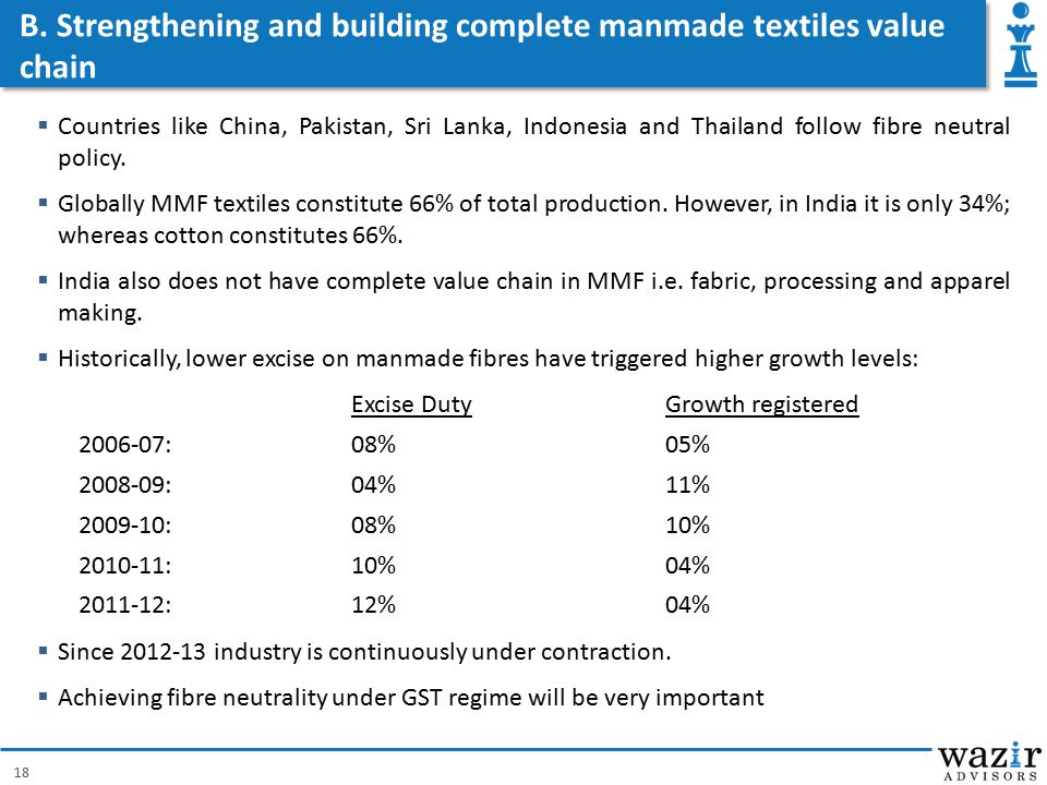 B. Strengthening and building complete manmade textiles value chain