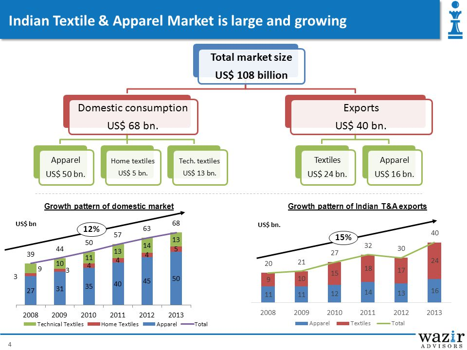 Indian Textile & Apparel Market is large and growing