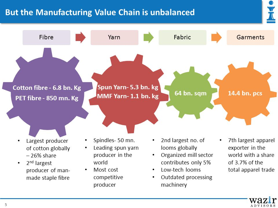 But the Manufacturing Value Chain is unbalanced