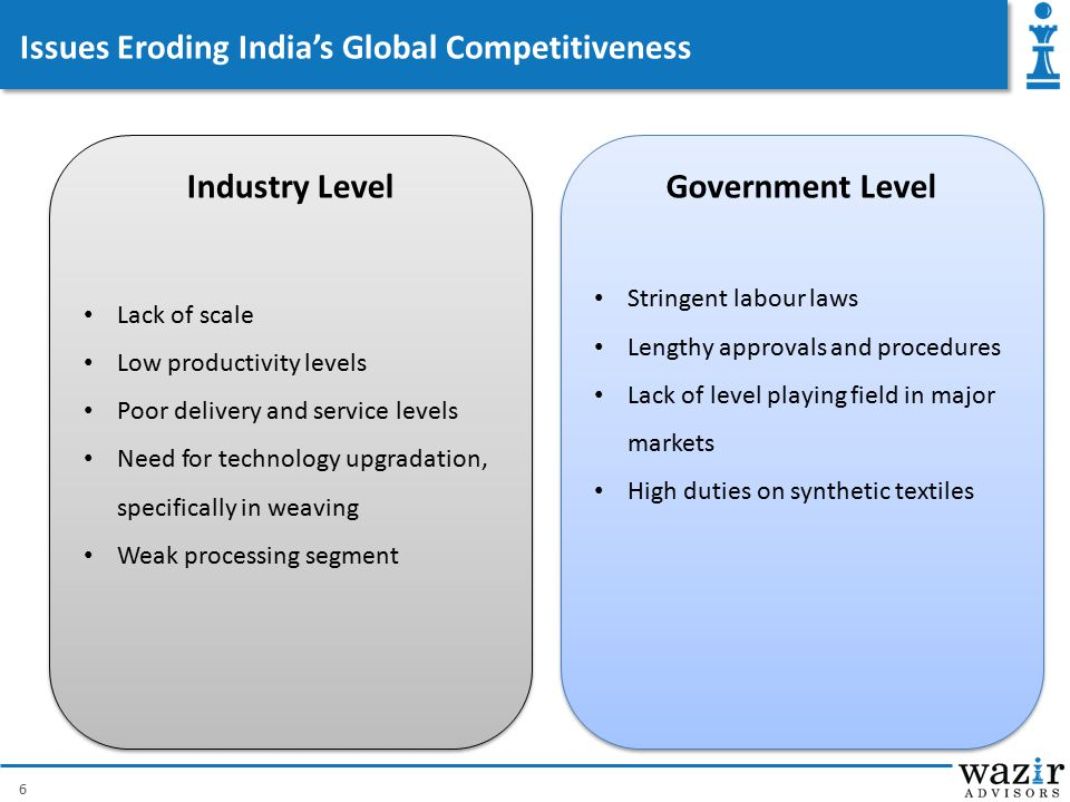 Issues Eroding India's Global Competitiveness