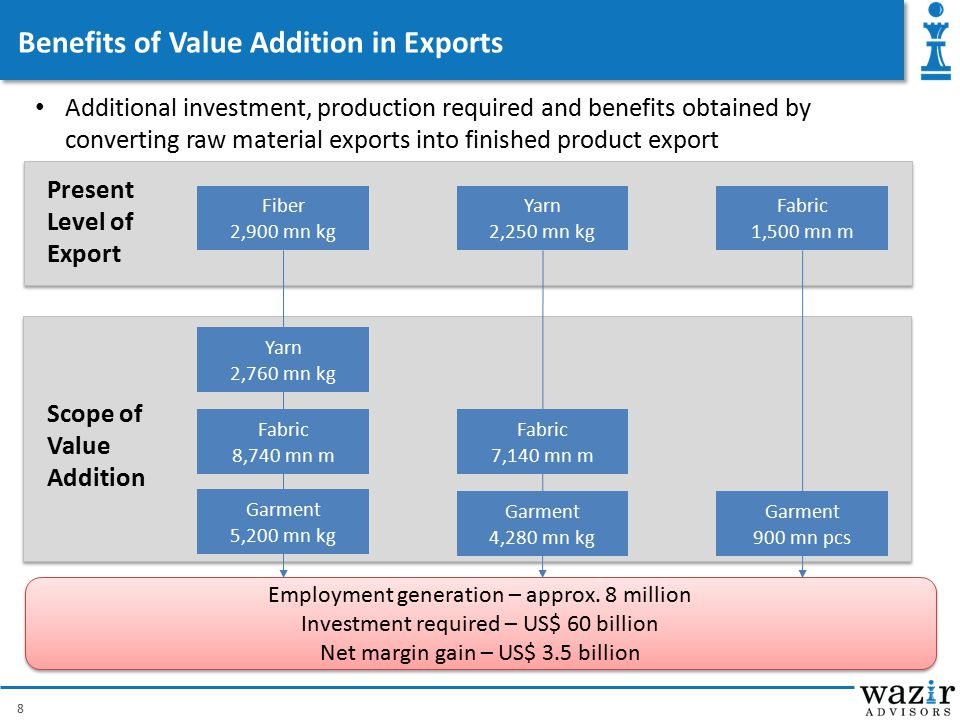 Benefits of Value Addition in Exports