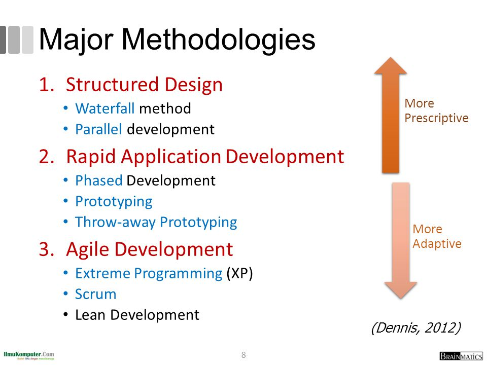 Software Engineering 3 Methodology Ppt Video Online Download