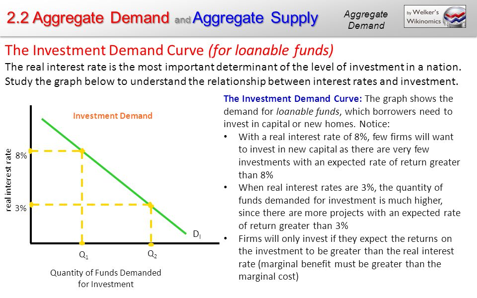 Investment Demand Worksheet Answers Kidz Activities. 2 Aggregate Demand And Supply Ppt Download. Worksheet. Worksheet On Aggregate Demand At Clickcart.co