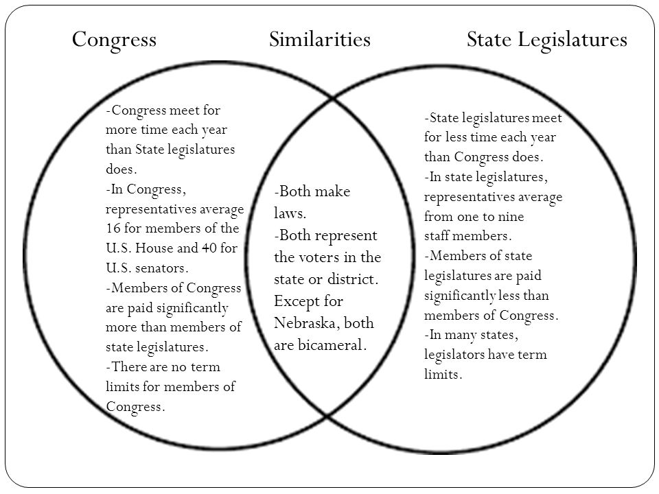 Chapter 11 lawmakers and legislatures ppt video online download congress similarities state legislatures ccuart Image collections