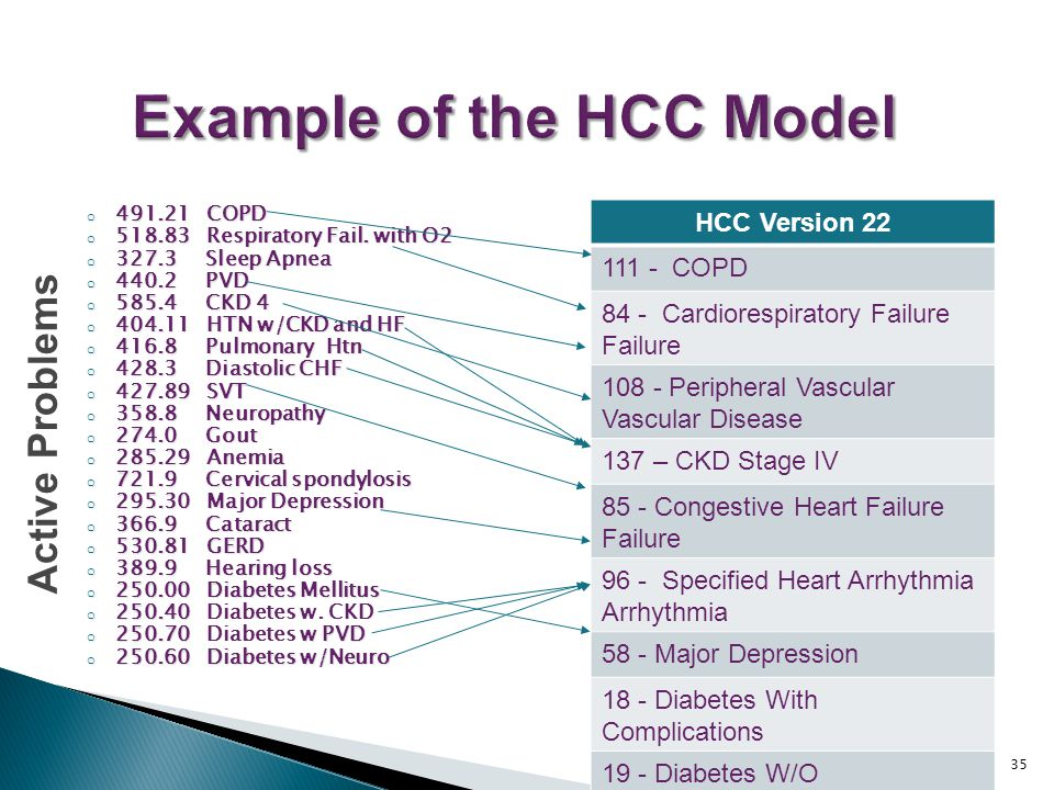 understanding hcc coding in home based primary care ppt download