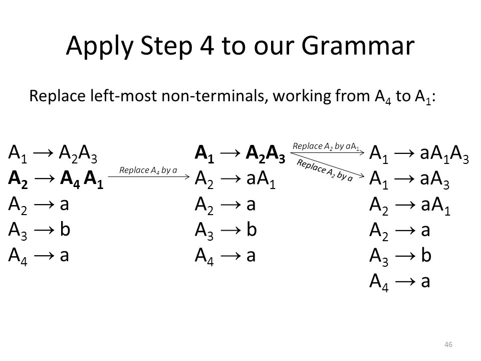 How to Convert a Context-Free Grammar to Greibach Normal