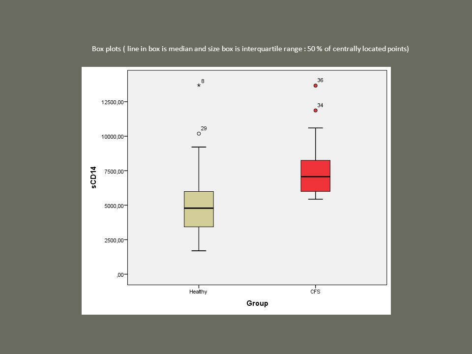 Box plots ( line in box is median and size box is interquartile range : 50 % of centrally located points)