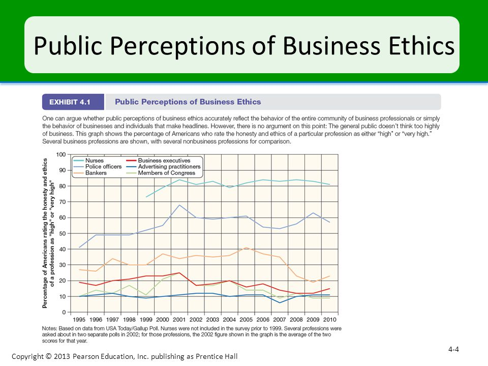 Business Ethics and Corporate Social Responsibility - ppt