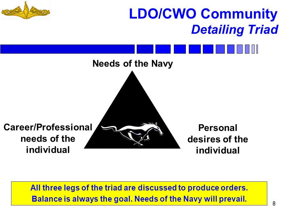 LDO/CWO Community Agenda - ppt download