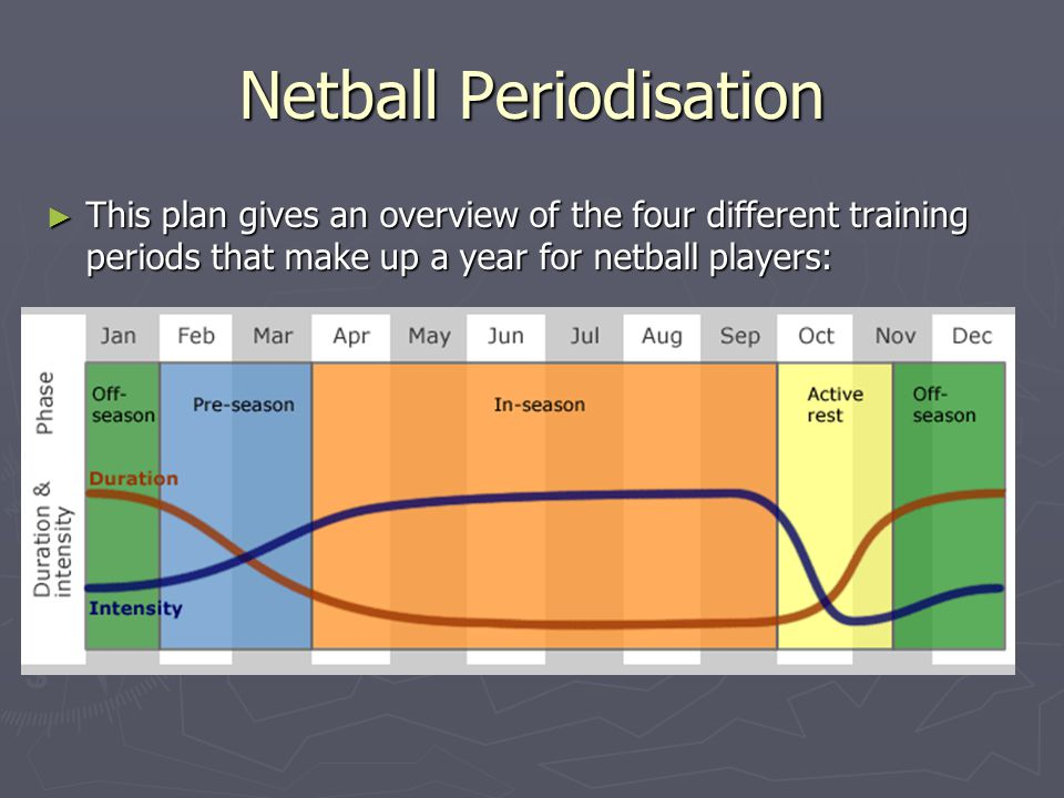 The Annual Plan Periodization Cycles  - ppt video online