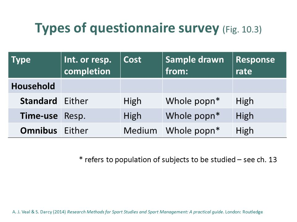 types of surveys methods chapter 10 questionnaire surveys typology design and 1708