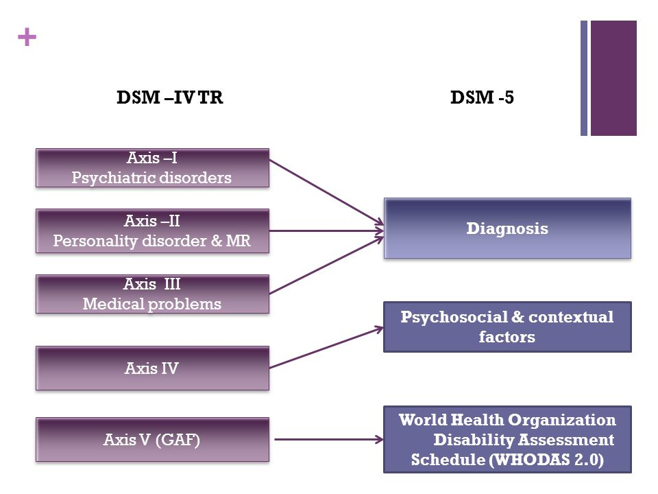 treatment plan for valid dsm iv tr mental disorder The dsm-5 was published on may 18, 2013, superseding the dsm-iv-tr, which was published in 2000the development of the new edition began with a conference in 1999 and proceeded with the formation of a task force in 2007, which developed and field-tested a variety of new classifications.