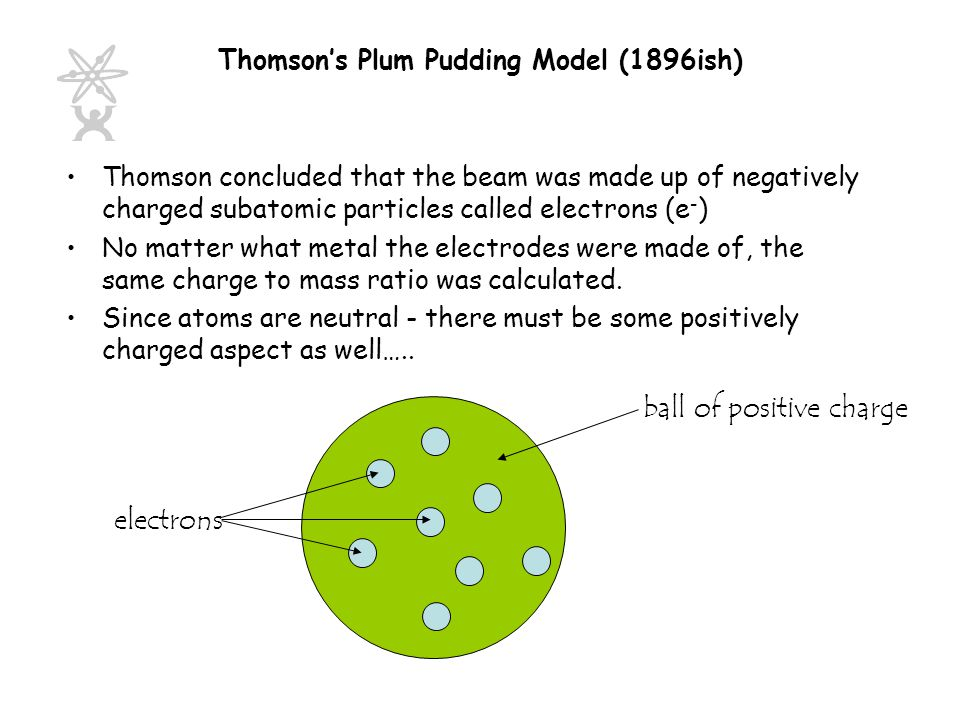 Thomson's Plum Pudding Model (1896ish)