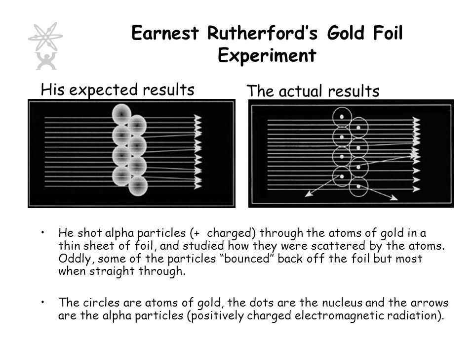 Earnest Rutherford's Gold Foil Experiment