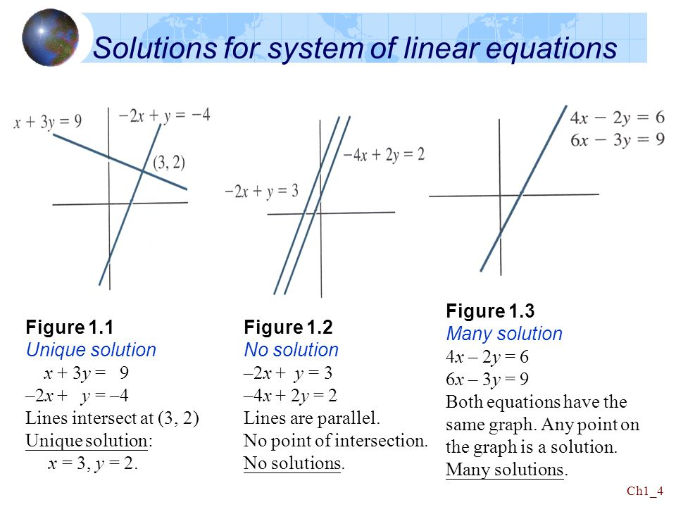 Solutions for system of linear equations