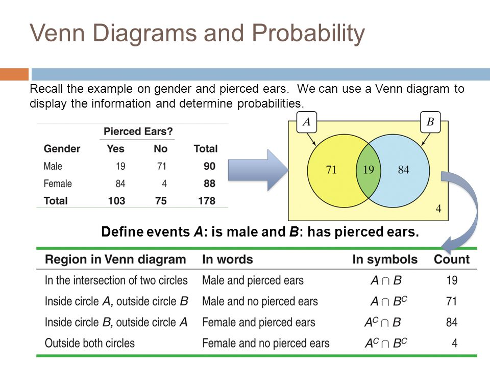 5 2b Two Way Tables General Addition Rule And Venn Diagrams Ppt
