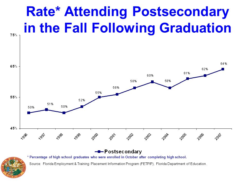 Rate* Attending Postsecondary in the Fall Following Graduation