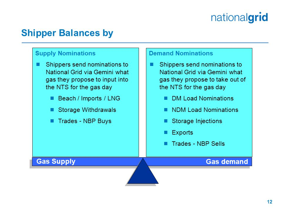 Shipper Balances by Gas Supply Gas demand Supply Nominations