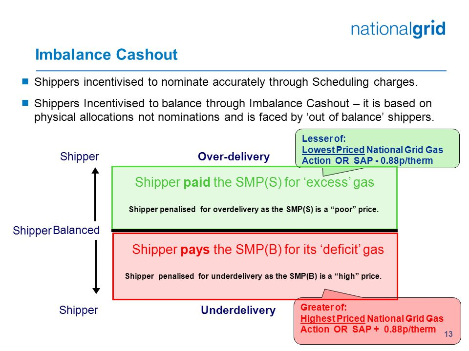 Imbalance Cashout Shipper paid the SMP(S) for 'excess' gas