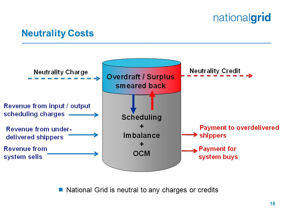 Neutrality Costs National Grid is neutral to any charges or credits