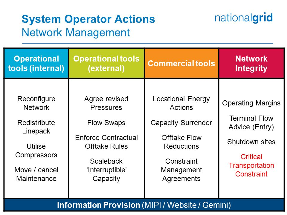 System Operator Actions Network Management