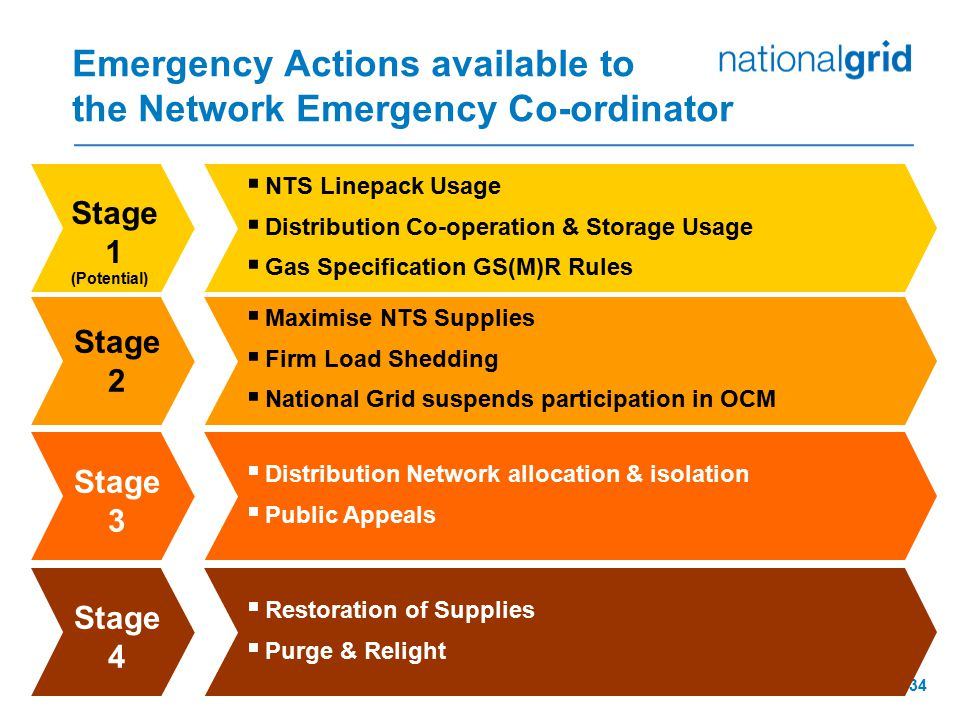 Emergency Actions available to the Network Emergency Co-ordinator