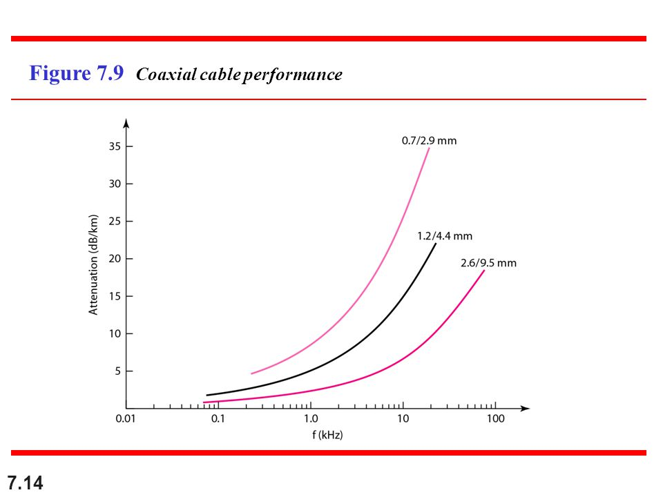 Figure 7.9 Coaxial cable performance