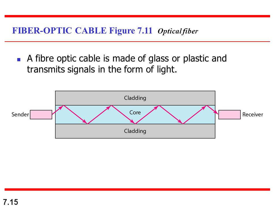 FIBER-OPTIC CABLE Figure 7.11 Optical fiber