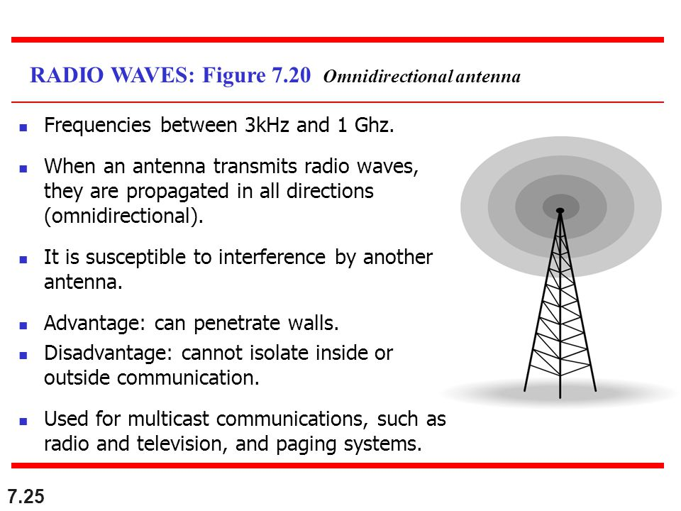 RADIO WAVES: Figure 7.20 Omnidirectional antenna