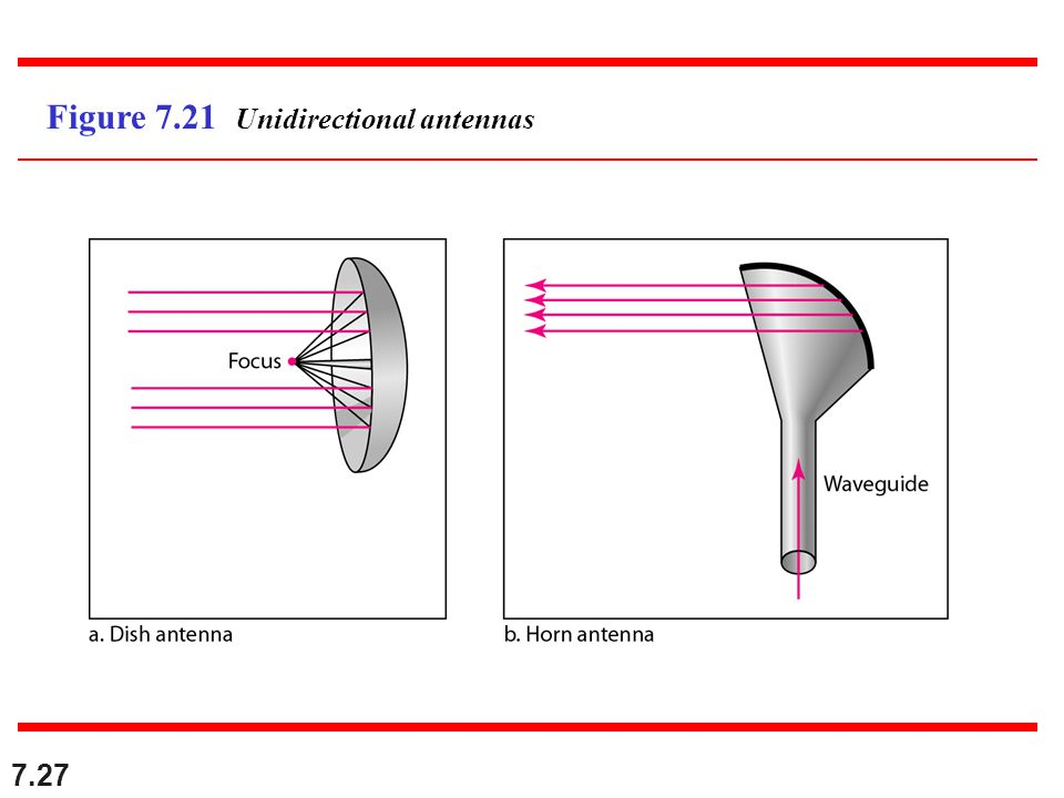 Figure 7.21 Unidirectional antennas