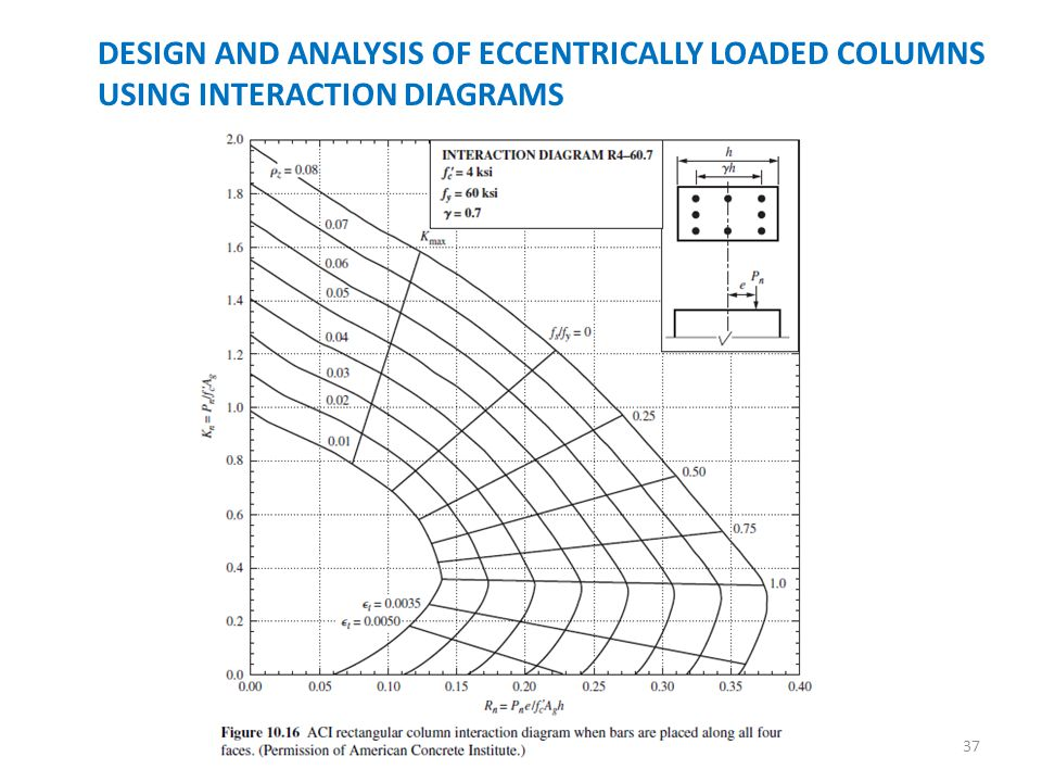 37 design and analysis of eccentrically loaded columns using interaction  diagrams
