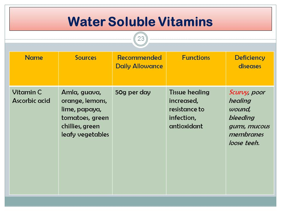 all vitamins list and their functions pdf