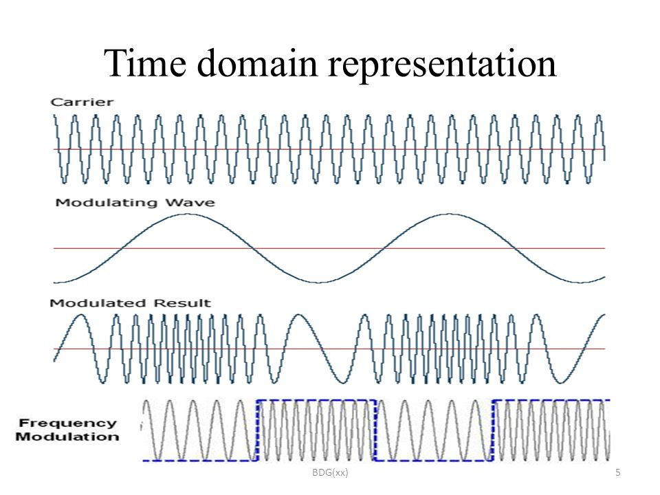 FREQUENCY AND PHASE MODULATION (ANGLE MODULATION) - ppt