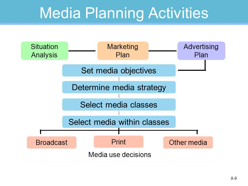 chapter 9 planning media strategy disseminating the message ppt