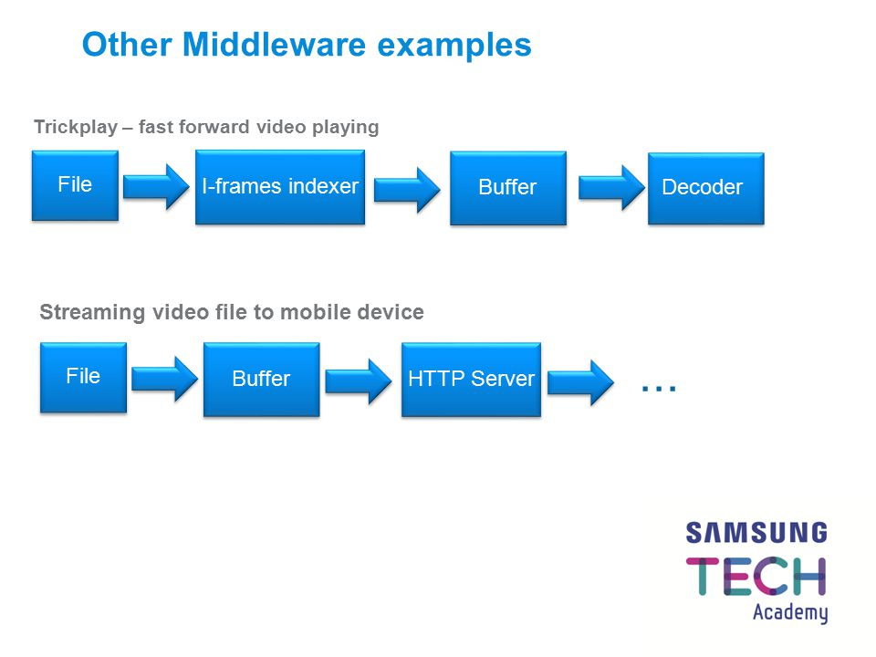 Other Middleware examples