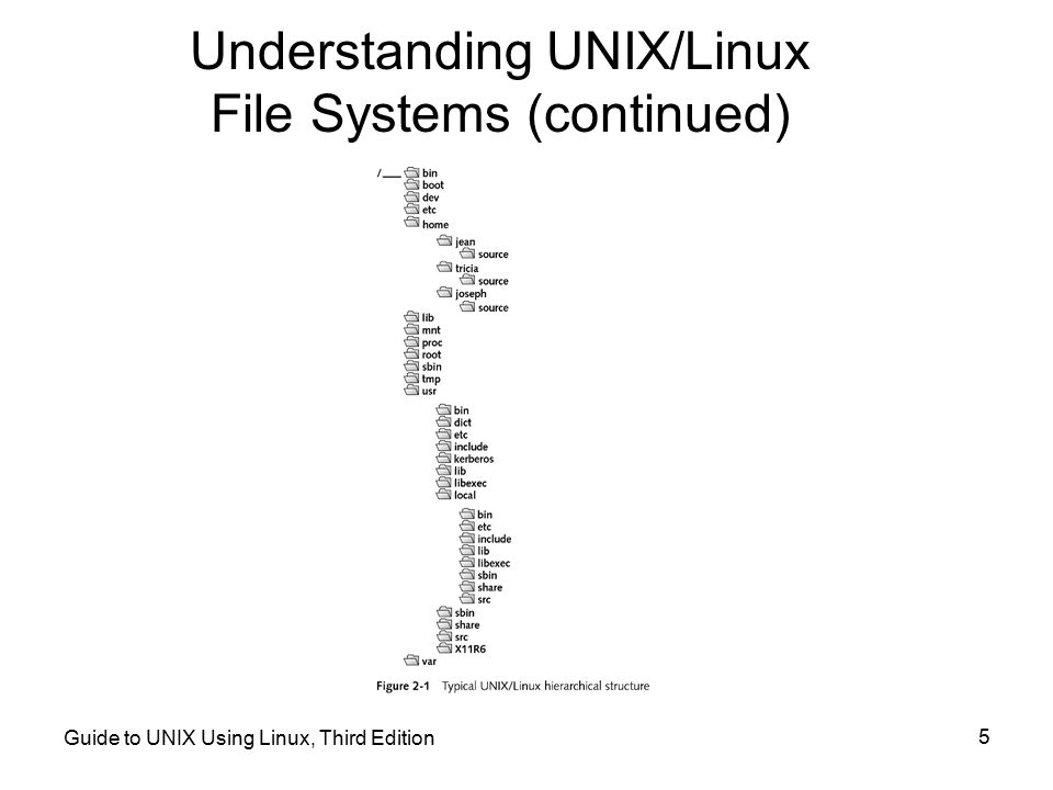 Understanding UNIX/Linux File Systems (continued)