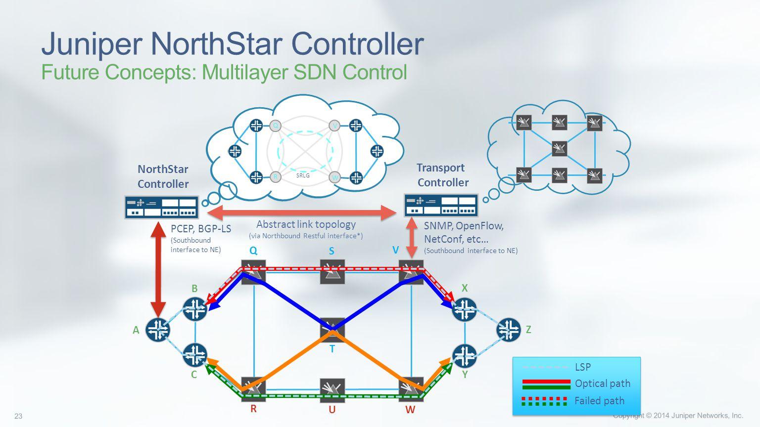 Juniper NorthStar Controller - ppt download