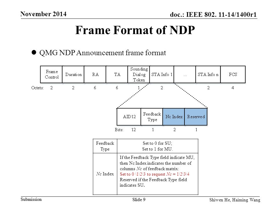 Frame Format of NDP QMG NDP Announcement frame format Feedback Type