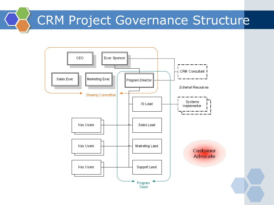 Planning And Implementing Crm Projects Ppt Video Online