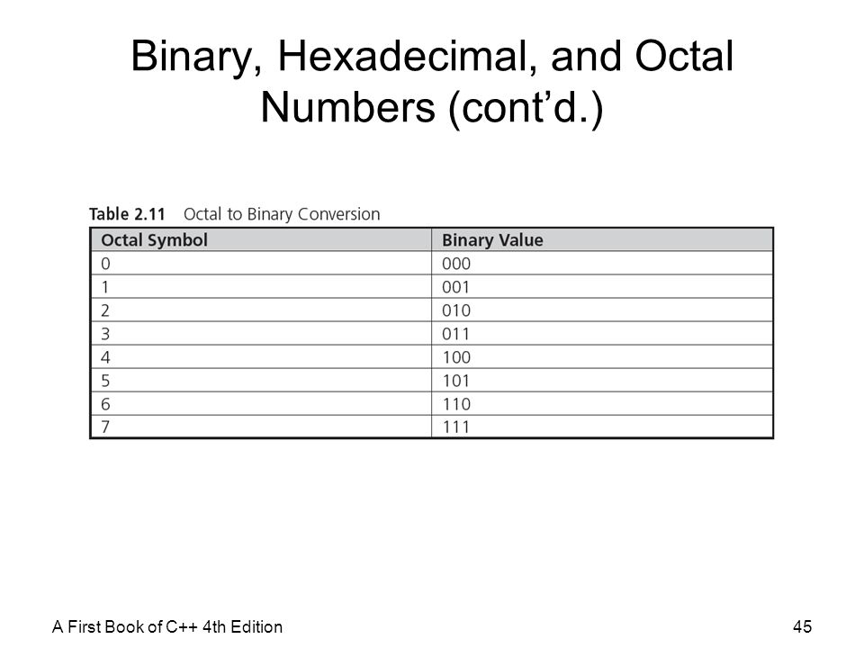 Binary, Hexadecimal, and Octal Numbers (cont'd.)