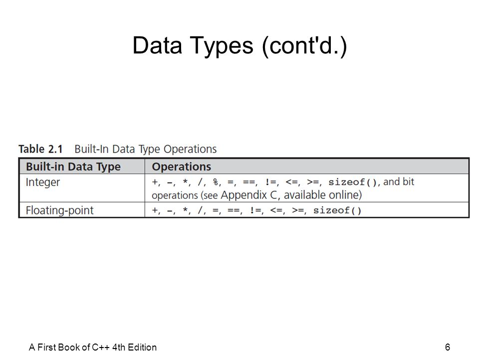 Data Types (cont d.) A First Book of C++ 4th Edition